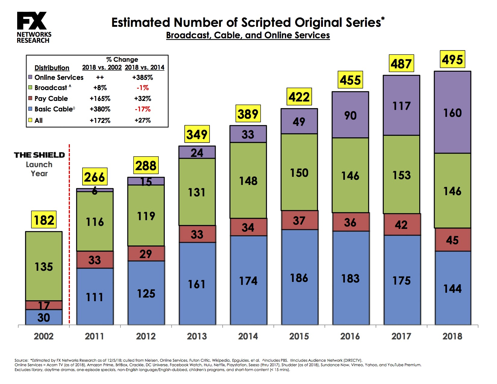Record: There were nearly 500 scripted TV shows in 2018 3